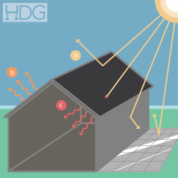 Solar Reflectance Index Key Principles Illustrated - HDG Building Materials