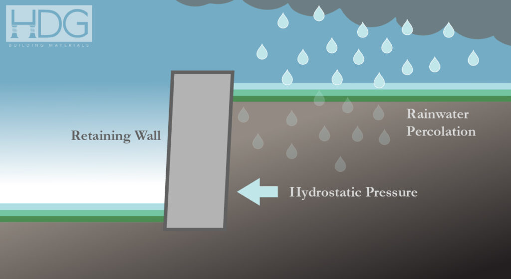 Hydrostatic Pressure Causes Retaining Wall Failure